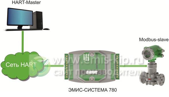 Схема работы конвертера ЭМИС-Система 780