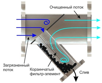 Устройство У-образного фильтра